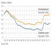 UK unemployment rose by 118,000 with youth unemployment that is spiralling