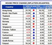 Global housing markets under pressure for the remainder of this year