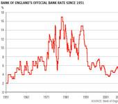 Lowest intrest rates in 314 years is bad for savers