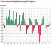 The UK is now in recession and much closer to a double-dip recession